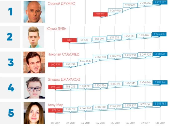 риаб рейтинг блогеры