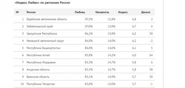 индекс любви в татарстане
