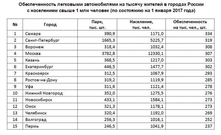 В России на тысячу жителей приходится 288 легковых автомобилей