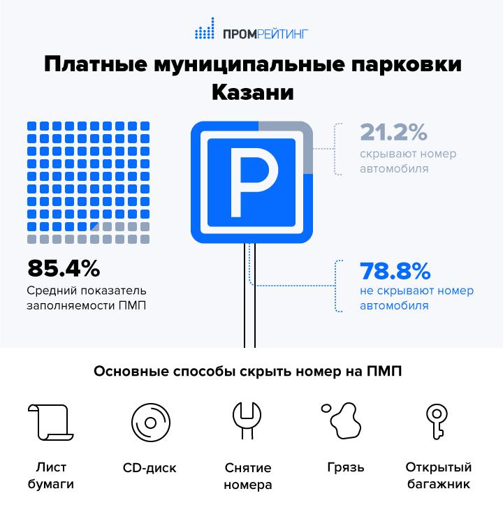 index-issledovanie-platnye-munitsipalnye-parkovki-kazani-realnaya-zagruzhennost-i-realnye-platelshhiki