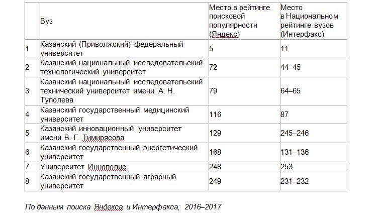 рейтинг вузов по данным Яндекса