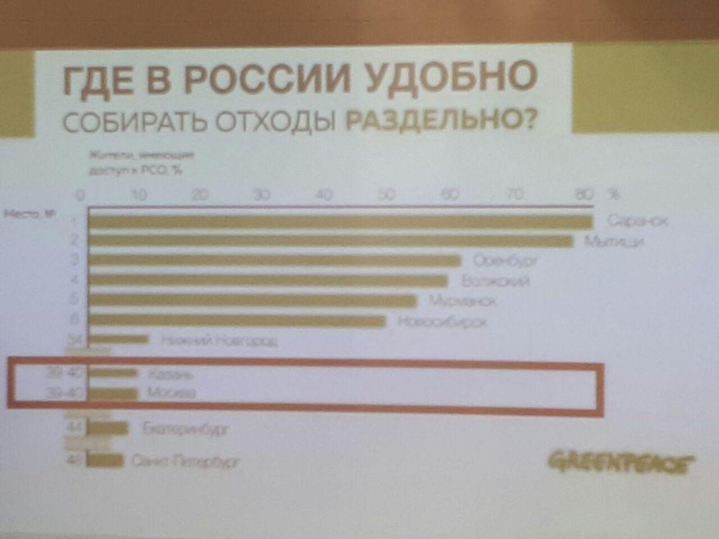 гринпис статистика где ведут раздельный сбор мусора