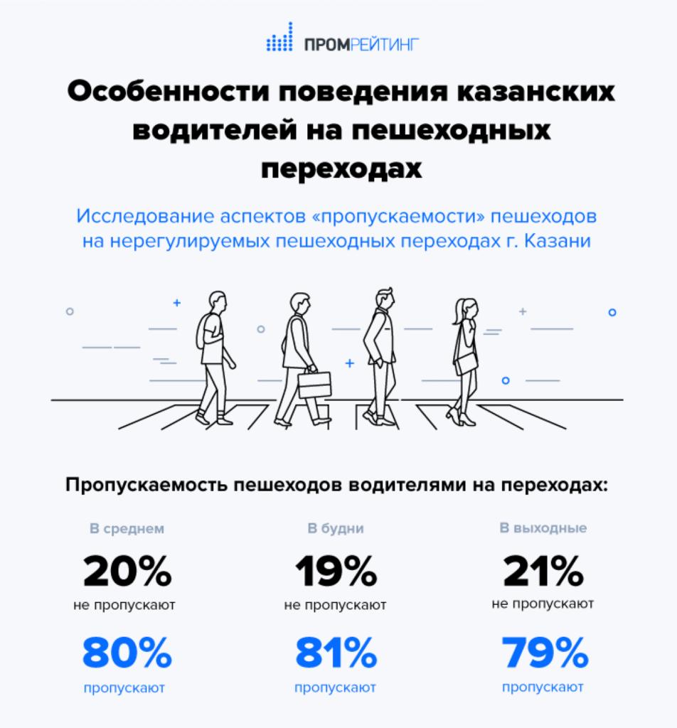 Пешеходы в Казани