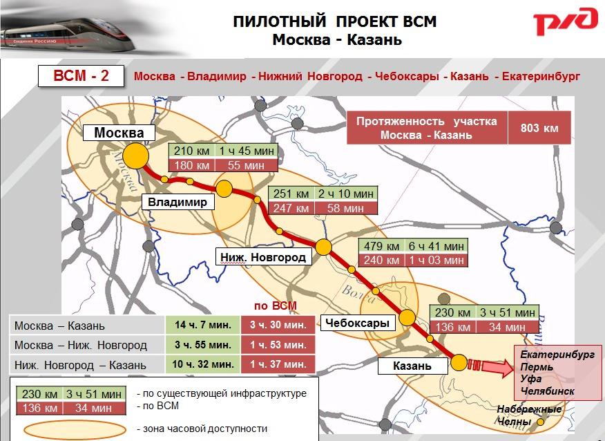 На строительство ВСМ Москва - Казань в бюджете не предусмотрено ни рубля