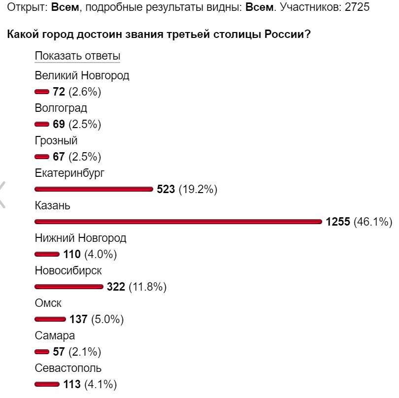 Казань Варламов голосование