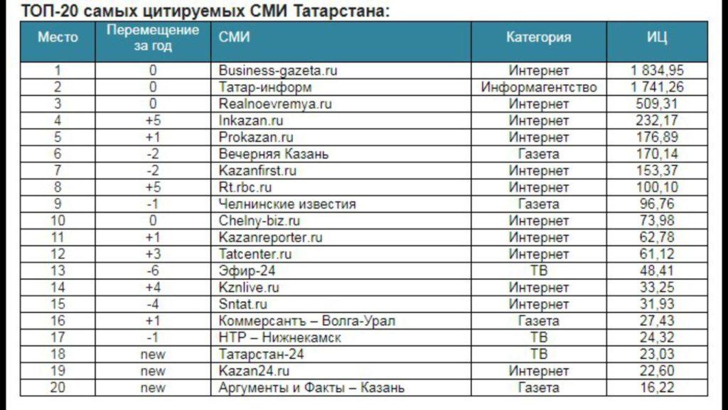 Казань24